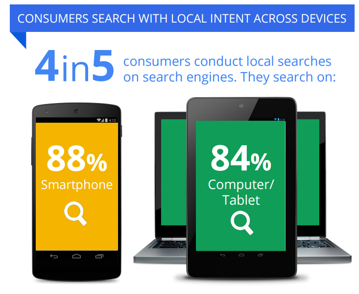 4 out of 5 people conduct local searches on engines
