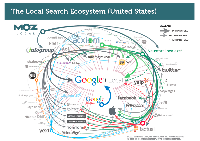 Local Search Ecosystem USA