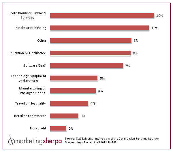 2012 Marketing Sherpa graph outlining average website conversion rates by industry. Your website's conversion rate could be one of your content marketing success metrics.