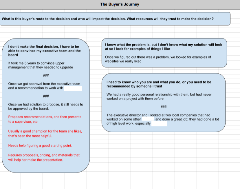 Content Marketing Strategy Example: An example of Cheeky Monkey Media's buyer persona profile - buyer journey