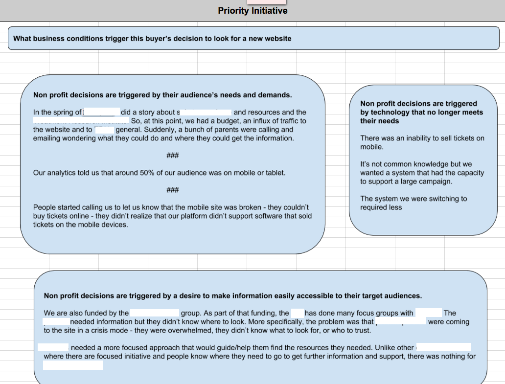 Content Marketing Strategy Example: An example of Cheeky Monkey Media's buyer persona profile - the priority initiative