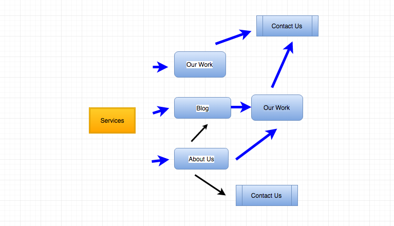 User pathways from services