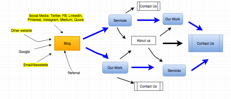 User pathways from blog