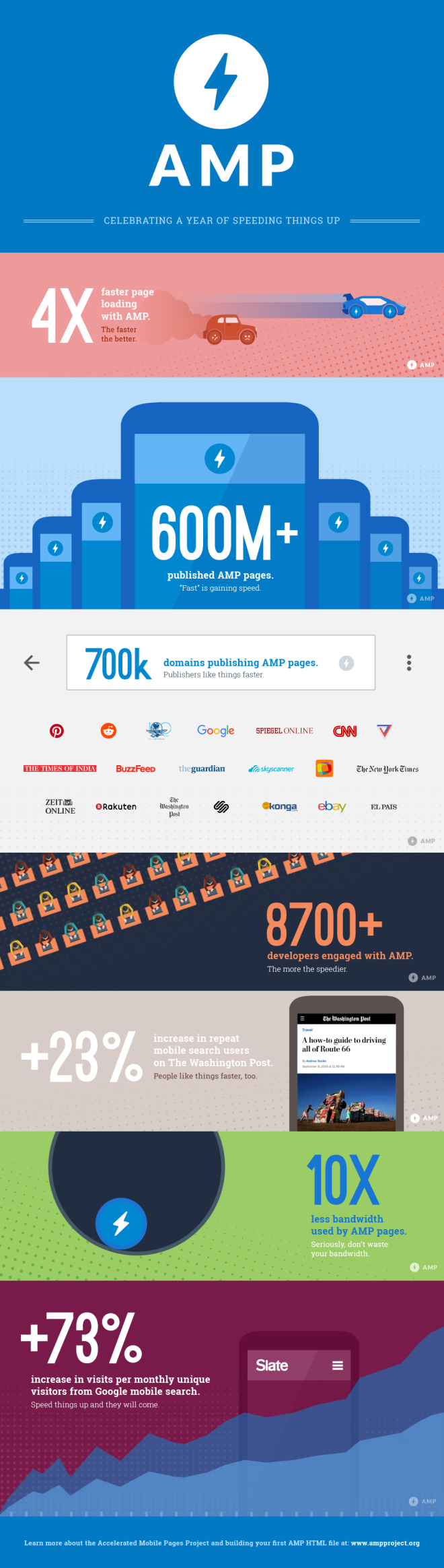 AMP WordPress Infographic - Posted by David Besbris, VP Google Search, AMP Project Lead at Google