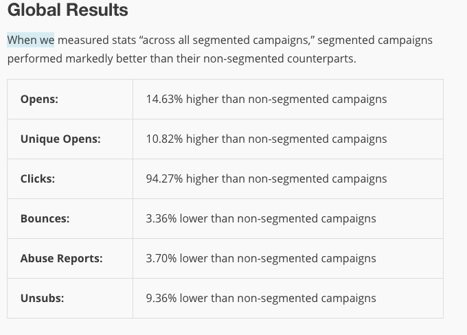 Screen shot of mailchimp test results comparing segmented emails vs. non segemented emails