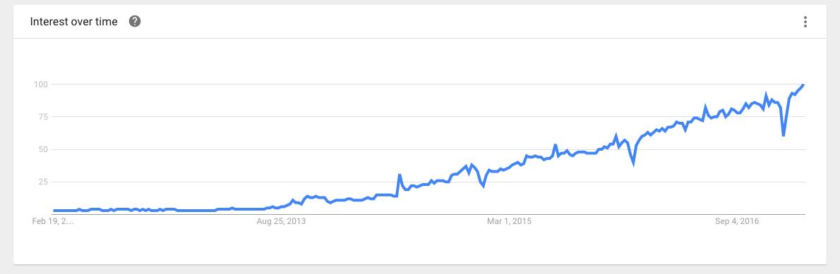 Docker Interest over time